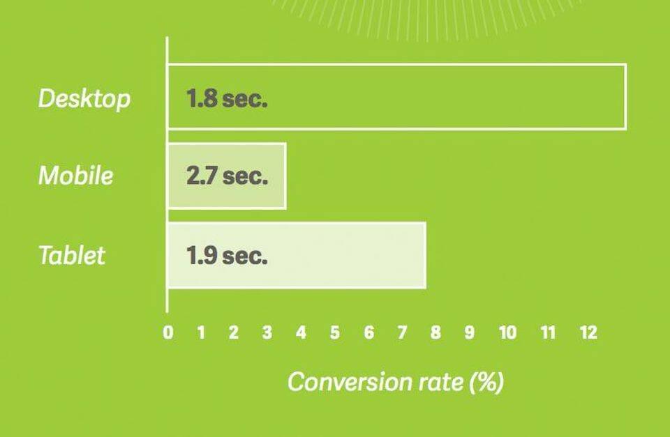 tiempo de carga de un sitio web