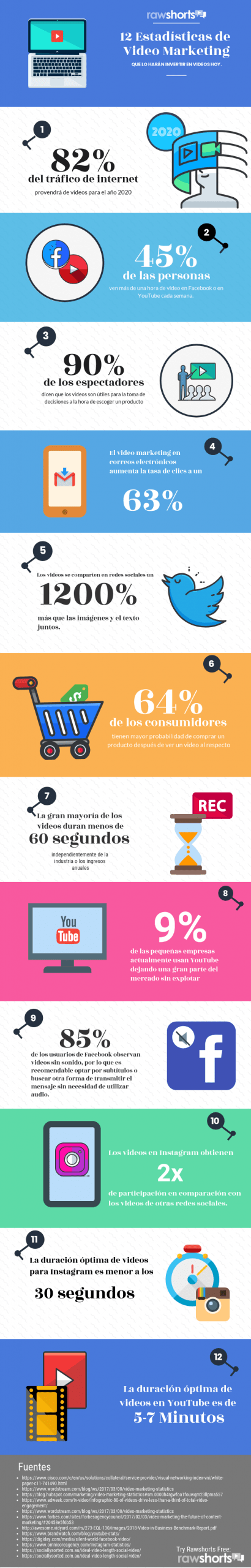 estadisticas de video marketing infografía 2020